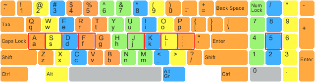 Keyboard layout QWERTY
